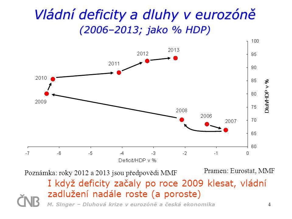 Vládní deficity a dluhy v eurozóně (2006–2013; jako % HDP)