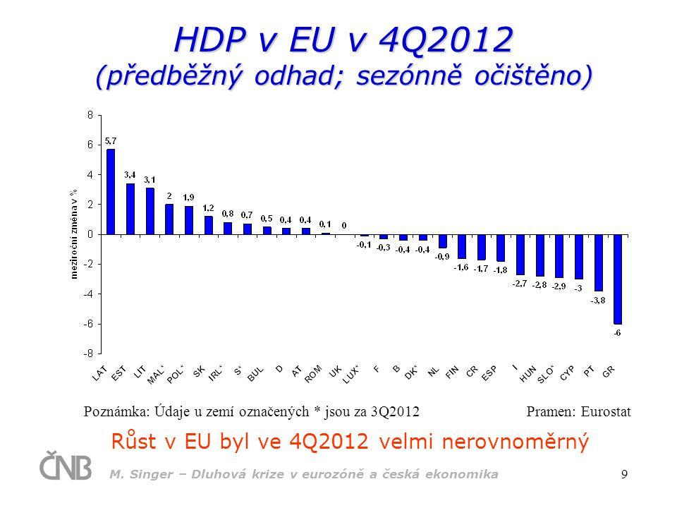 HDP v EU v 4Q2012 (předběžný odhad; sezónně očištěno)