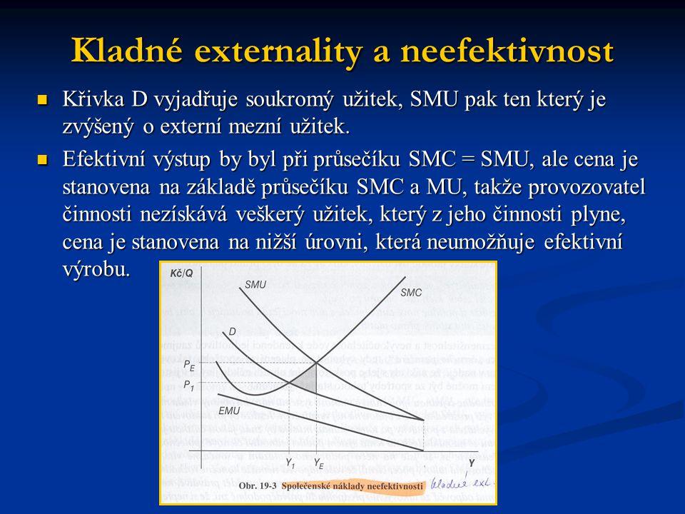 Kladné externality a neefektivnost