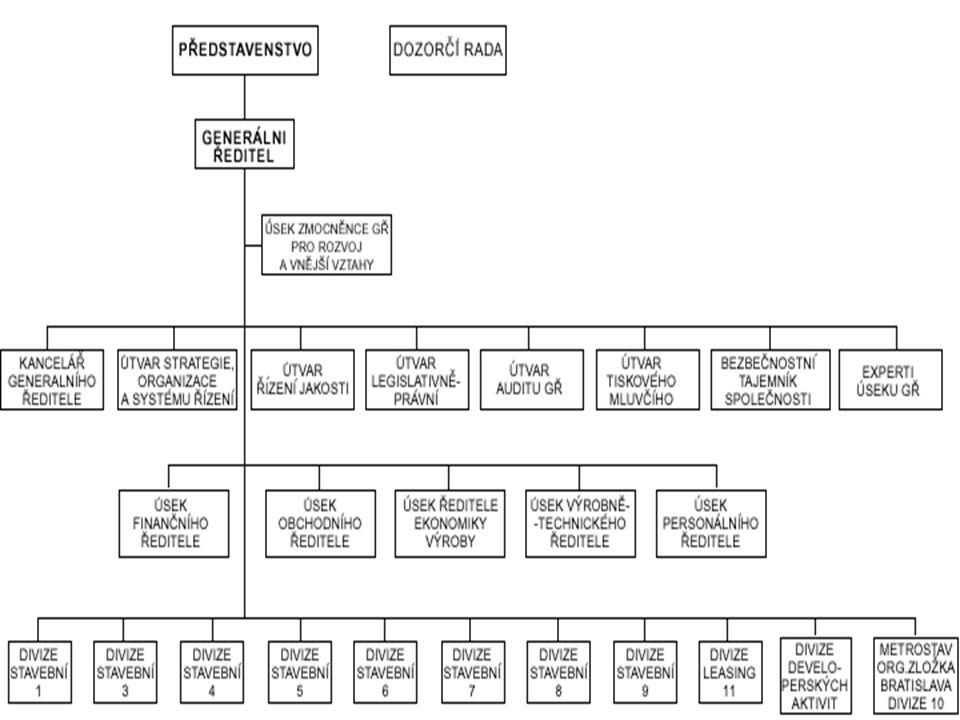 Příklad divizionální organizační struktury