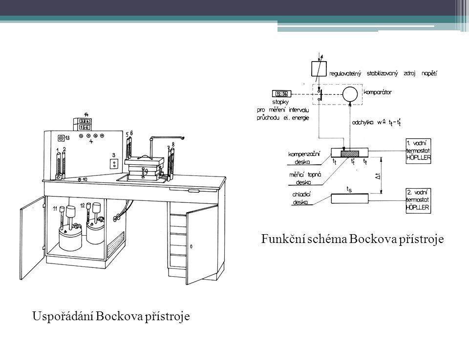 Funkční schéma Bockova přístroje