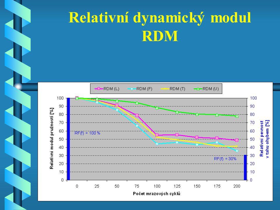 Relativní dynamický modul RDM