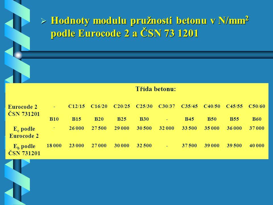 Hodnoty modulu pružnosti betonu v N/mm2 podle Eurocode 2 a ČSN 73 1201