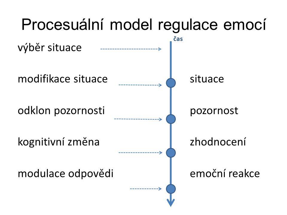 Procesuální model regulace emocí
