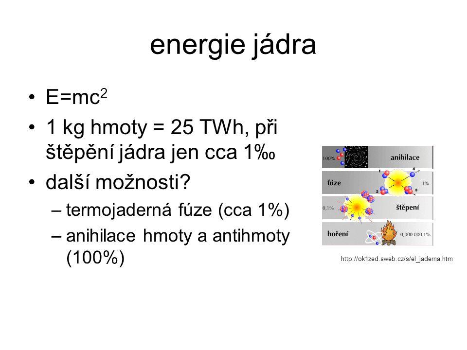 energie jádra E=mc2 1 kg hmoty = 25 TWh, při štěpění jádra jen cca 1‰