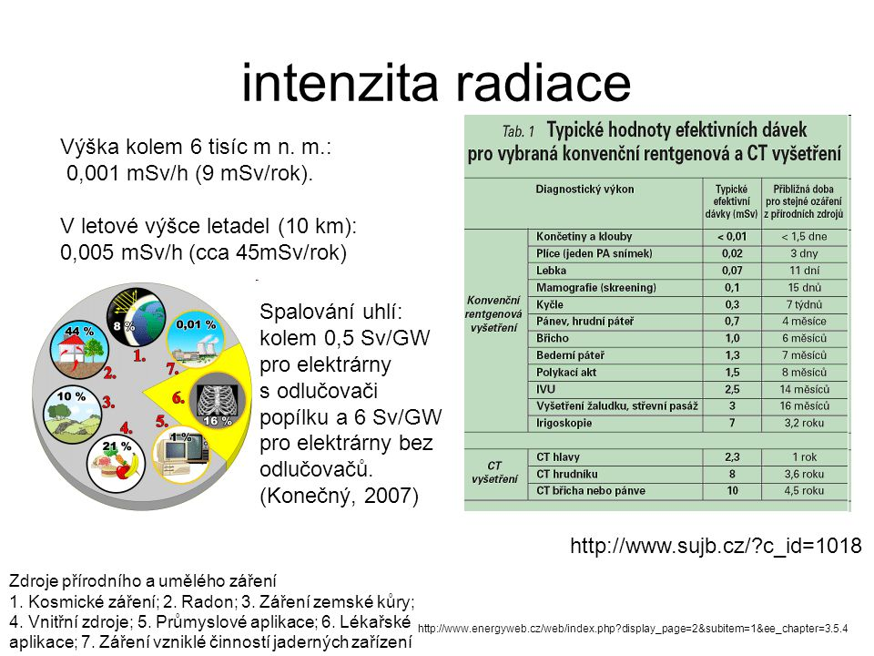 intenzita radiace Výška kolem 6 tisíc m n. m.: