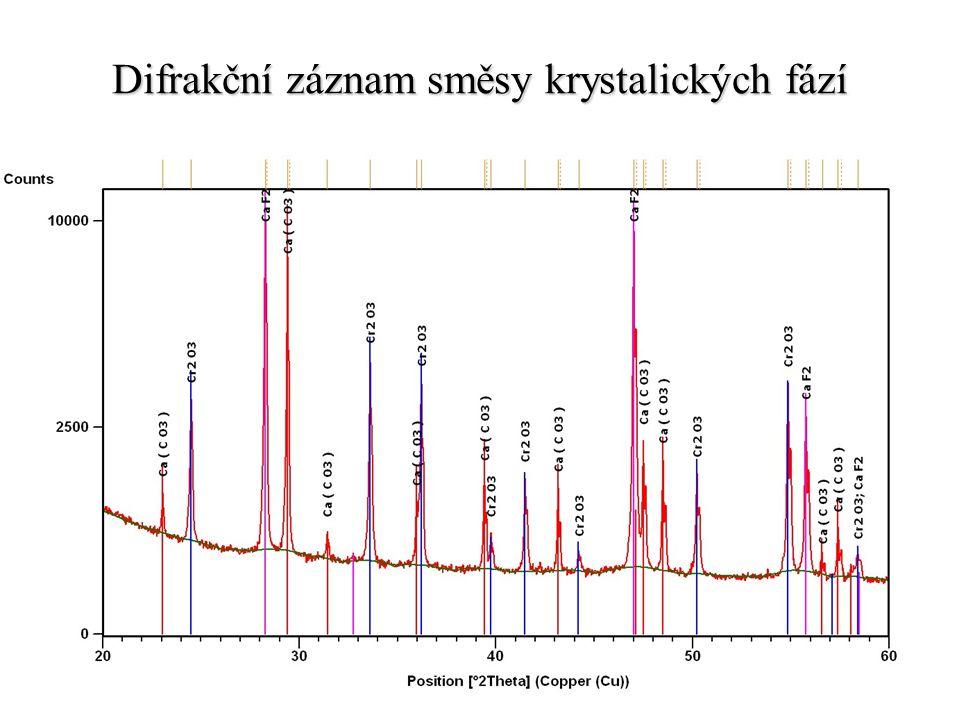 Difrakční záznam směsy krystalických fází
