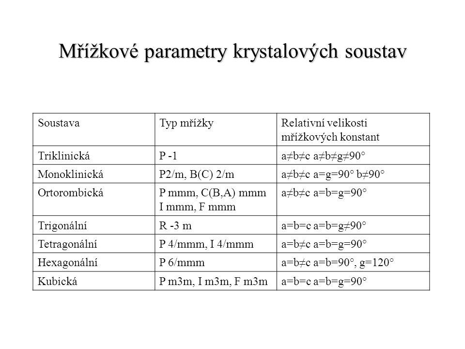 Mřížkové parametry krystalových soustav
