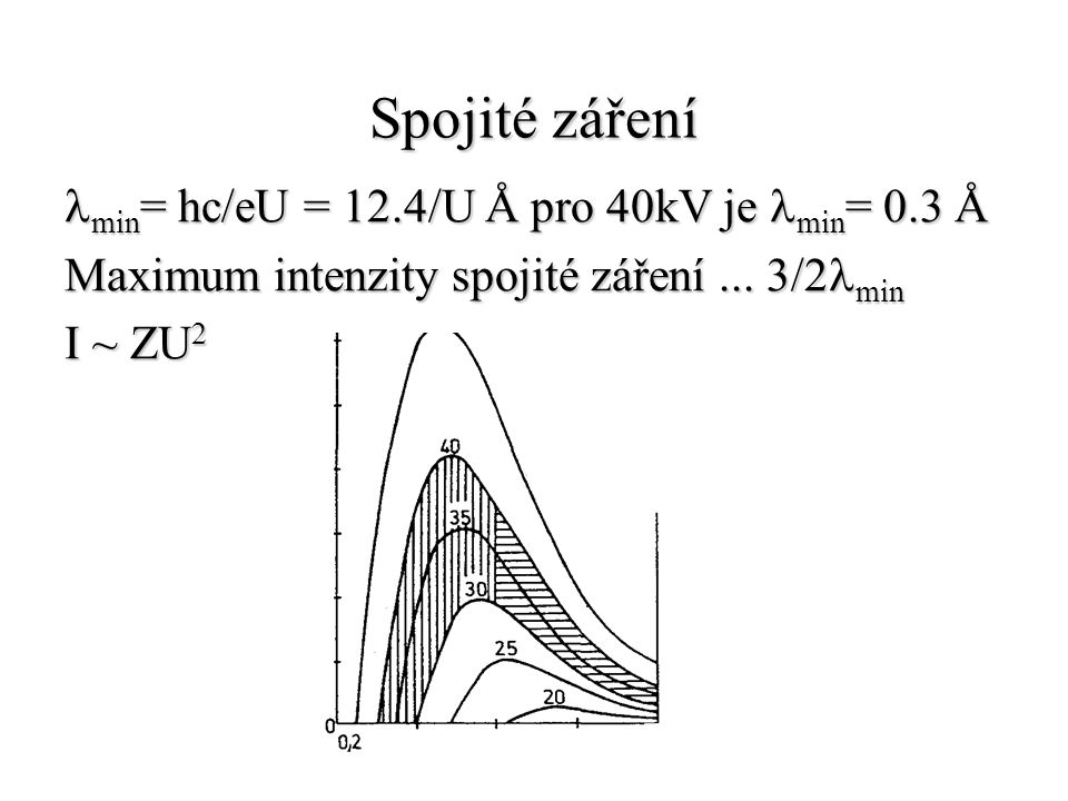 Spojité záření lmin= hc/eU = 12.4/U Å pro 40kV je lmin= 0.3 Å