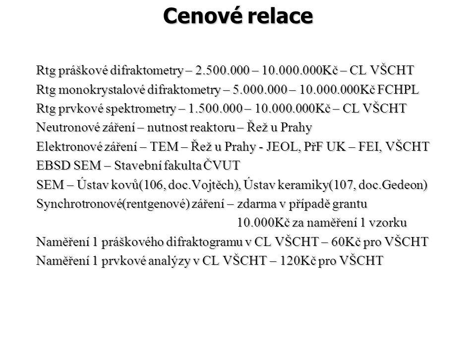 Cenové relace Zkušenosti s provozem. Rtg práškové difraktometry – 2.500.000 – 10.000.000Kč – CL VŠCHT.
