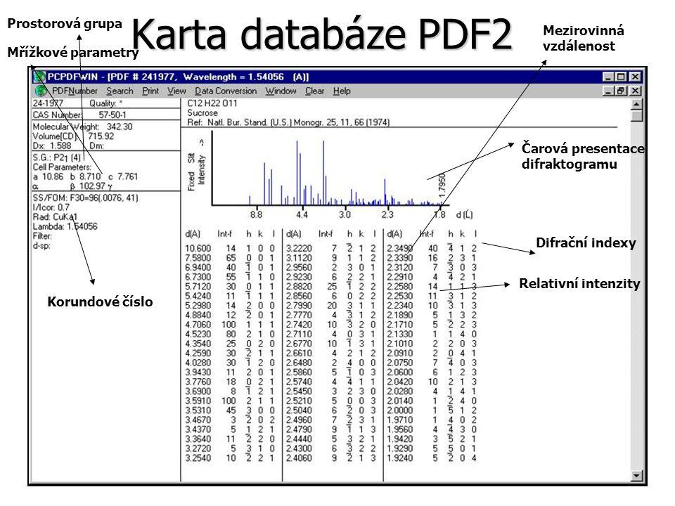 Karta databáze PDF2 Prostorová grupa Mezirovinná vzdálenost
