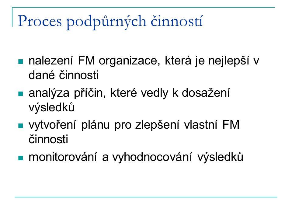 Proces podpůrných činností