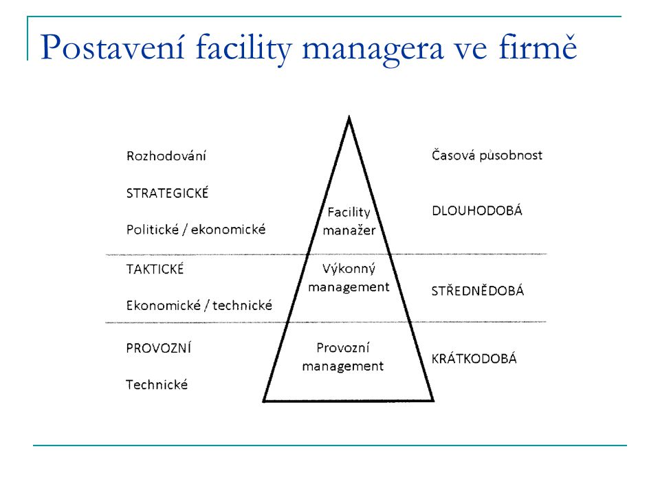 Postavení facility managera ve firmě