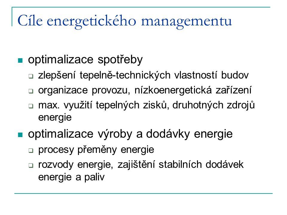 Cíle energetického managementu