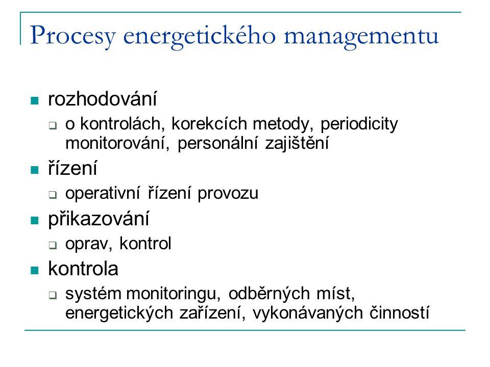Procesy energetického managementu