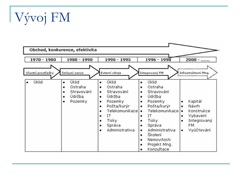 Vývoj FM