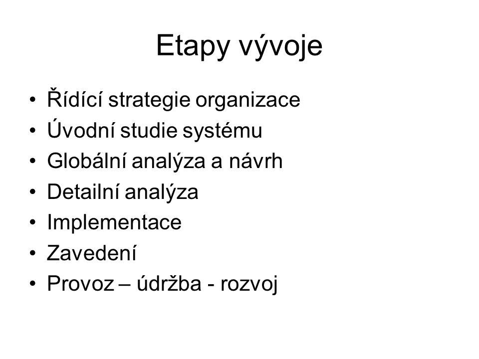 Etapy vývoje Řídící strategie organizace Úvodní studie systému
