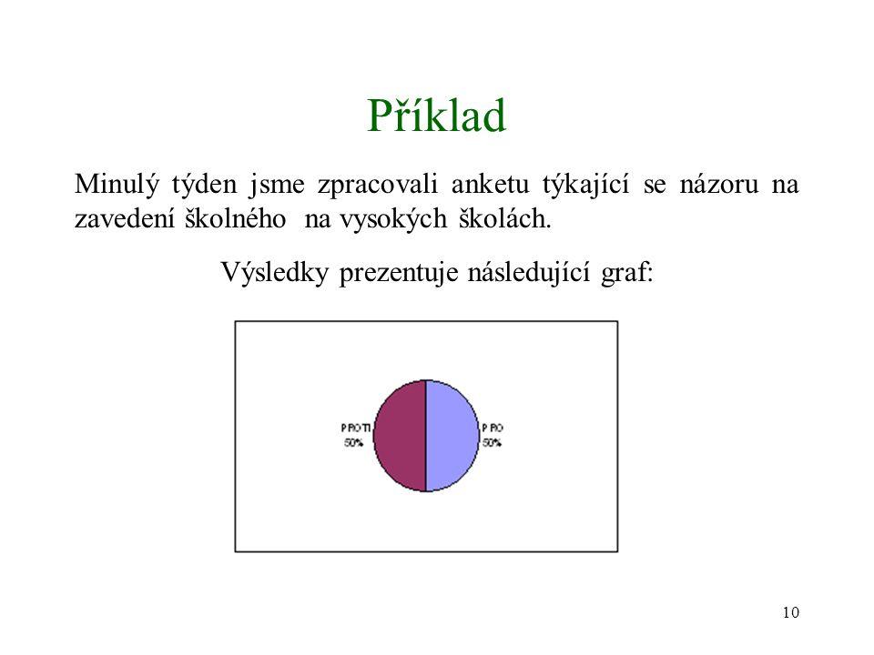 Výsledky prezentuje následující graf: