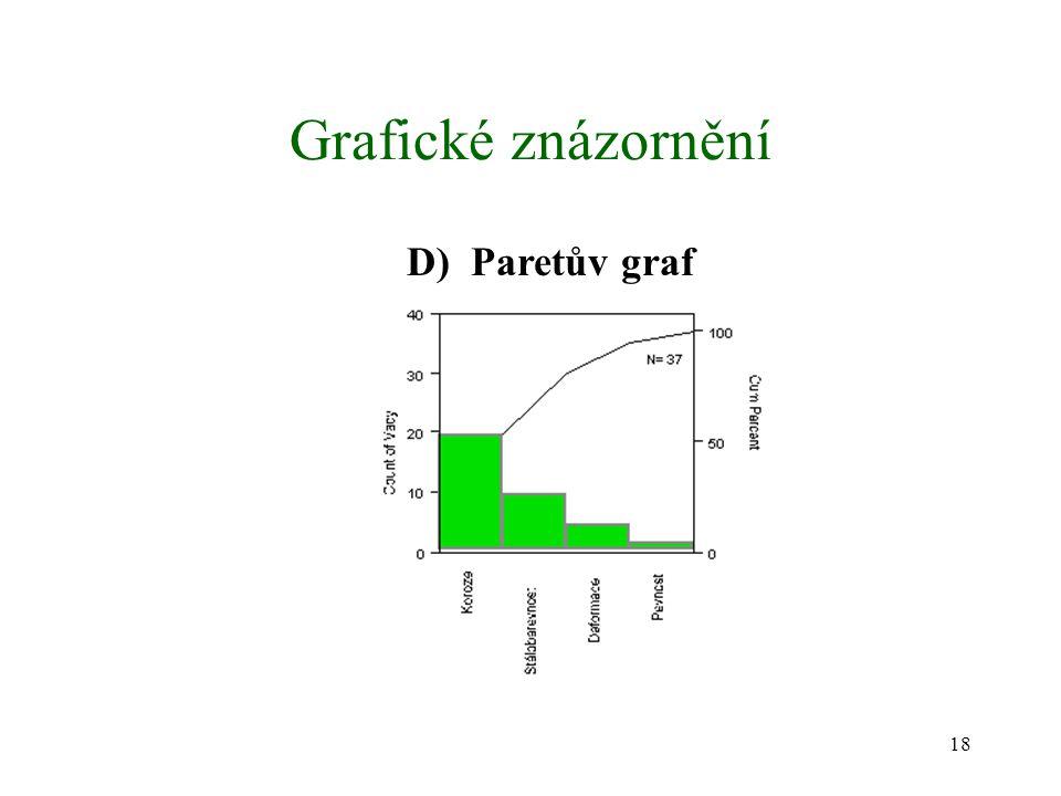 Grafické znázornění D) Paretův graf
