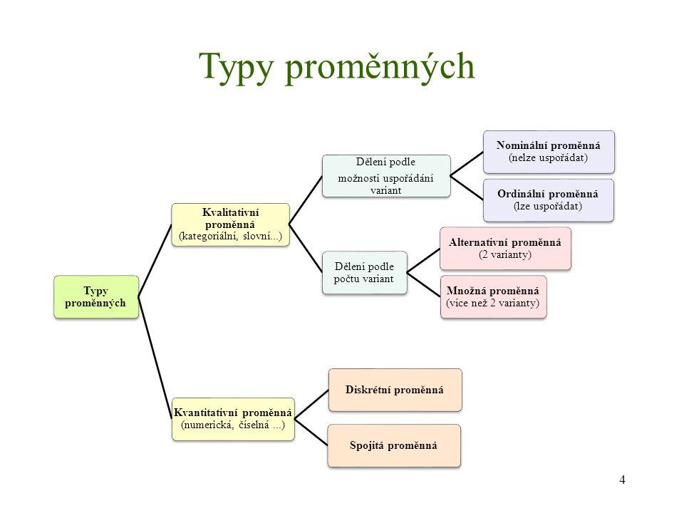 Typy proměnných Typy proměnných