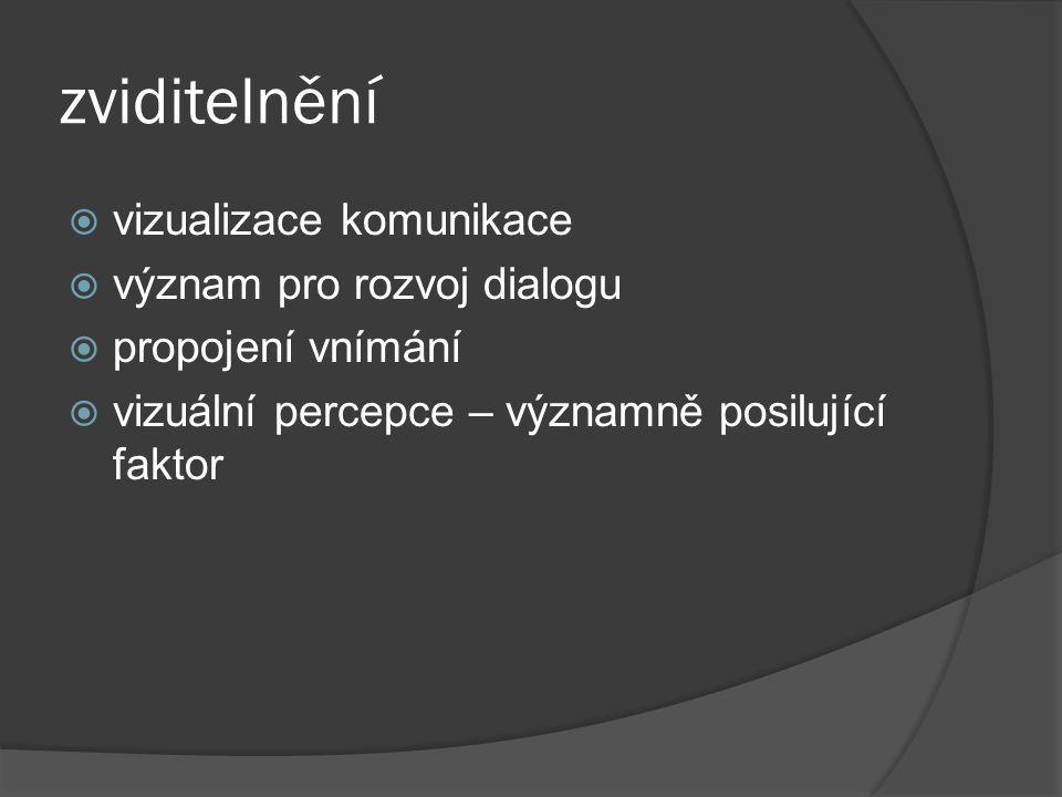 zviditelnění vizualizace komunikace význam pro rozvoj dialogu