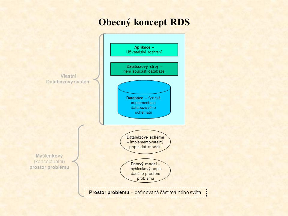 Obecný koncept RDS Vlastní Databázový systém Myšlenkový (konceptuální)