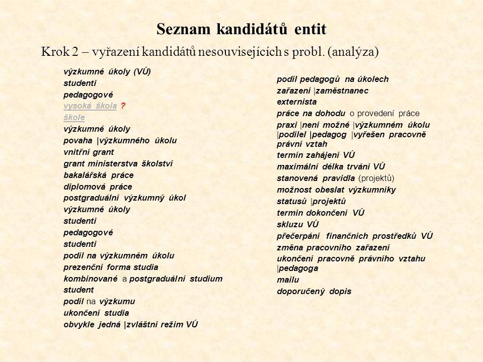 Seznam kandidátů entit