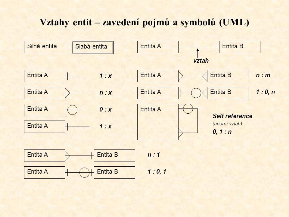 Vztahy entit – zavedení pojmů a symbolů (UML)