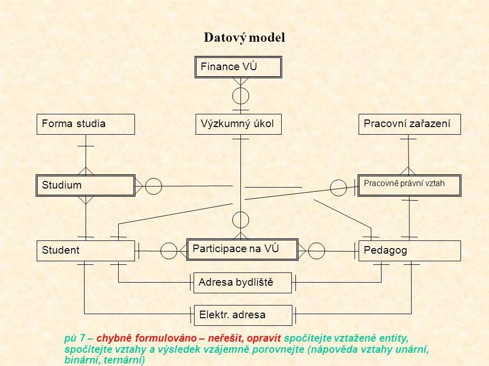 Datový model Finance VÚ Forma studia Výzkumný úkol Pracovní zařazení