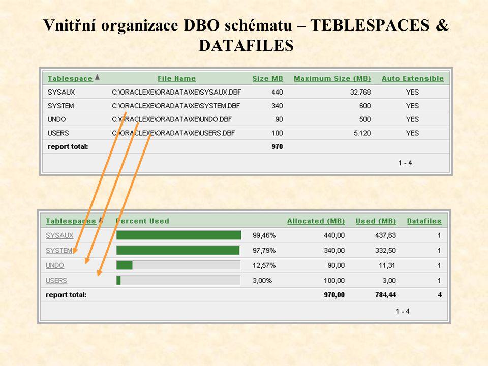 Vnitřní organizace DBO schématu – TEBLESPACES & DATAFILES
