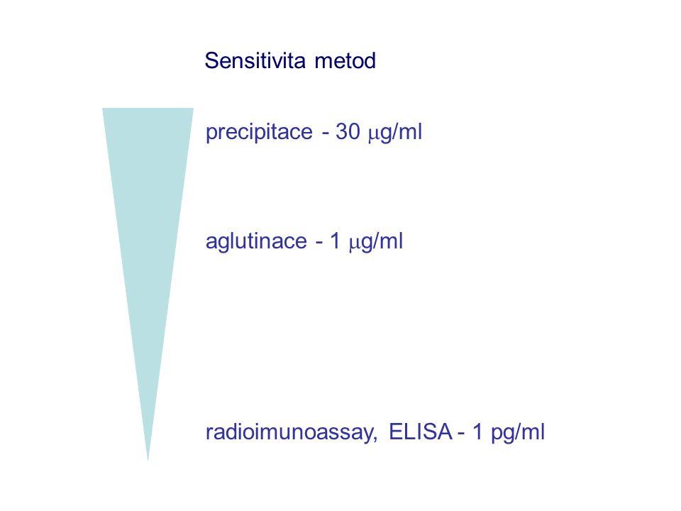 radioimunoassay, ELISA - 1 pg/ml