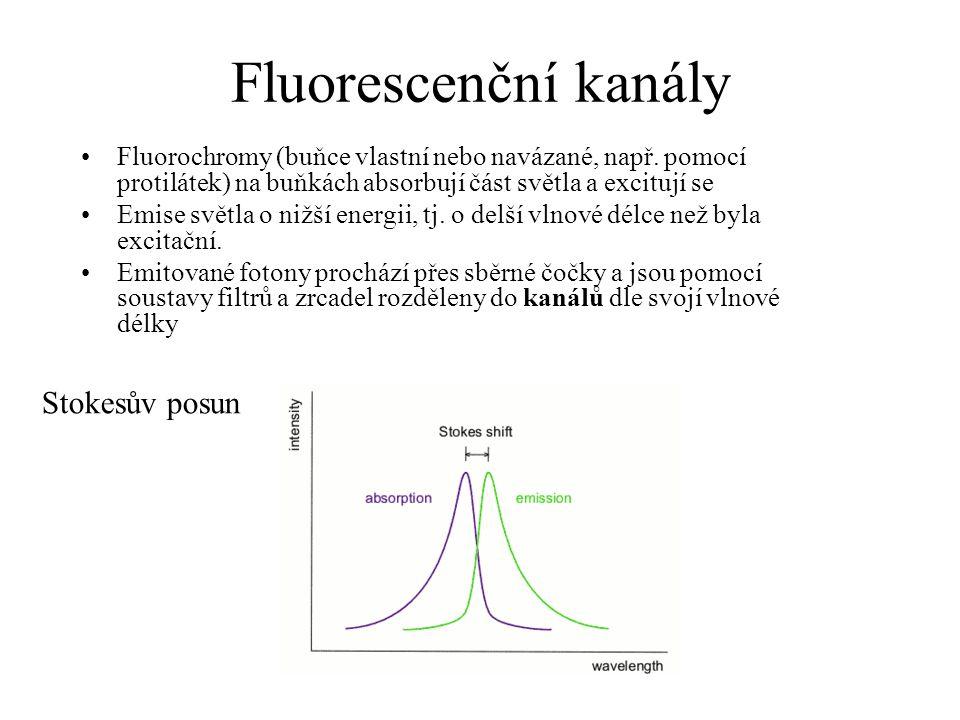 Fluorescenční kanály Stokesův posun