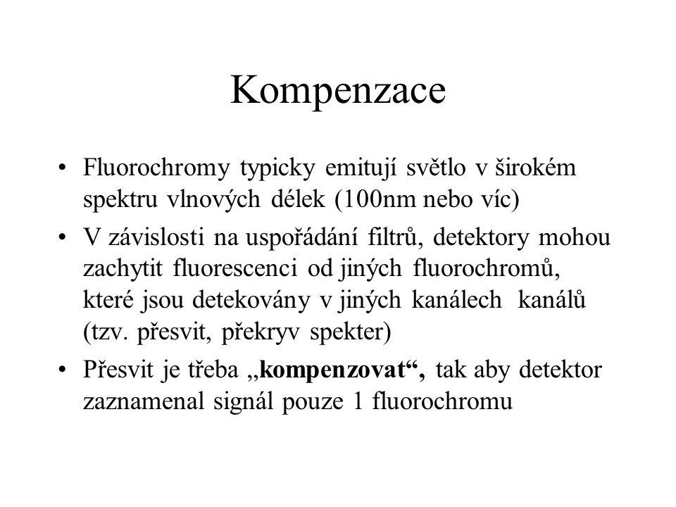 Kompenzace Fluorochromy typicky emitují světlo v širokém spektru vlnových délek (100nm nebo víc)