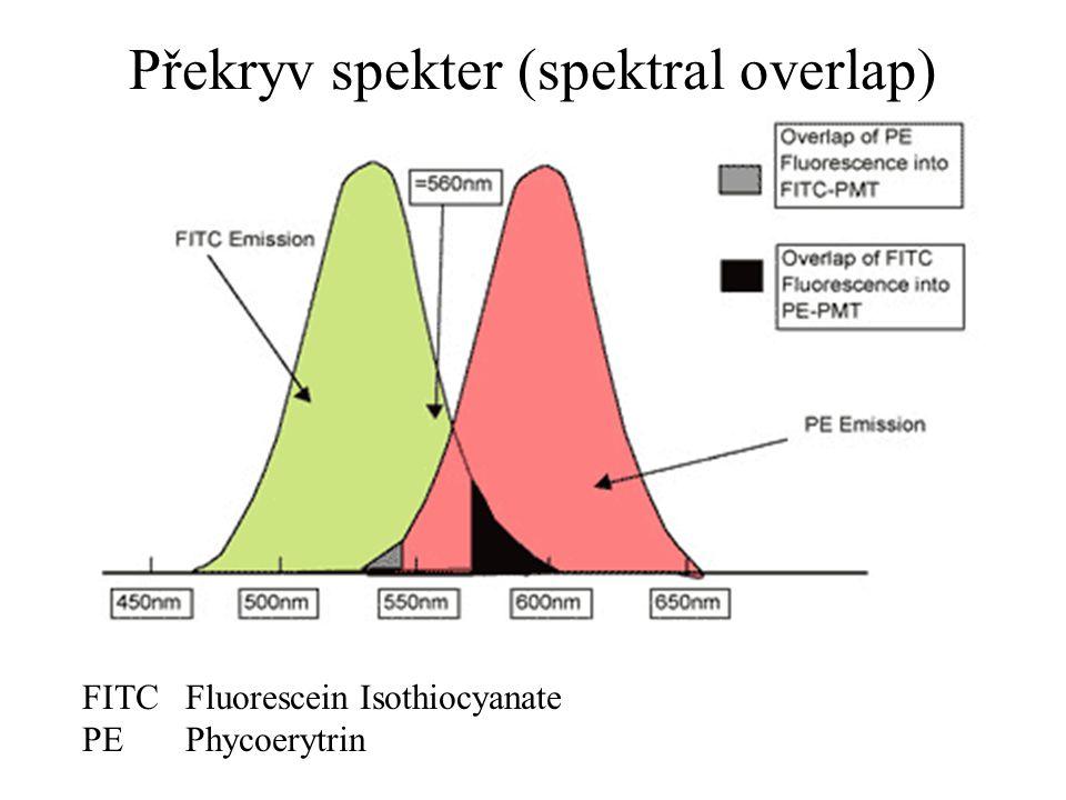 Překryv spekter (spektral overlap)