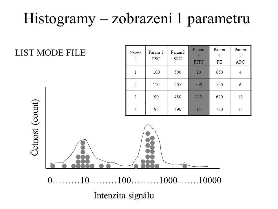 Histogramy – zobrazení 1 parametru