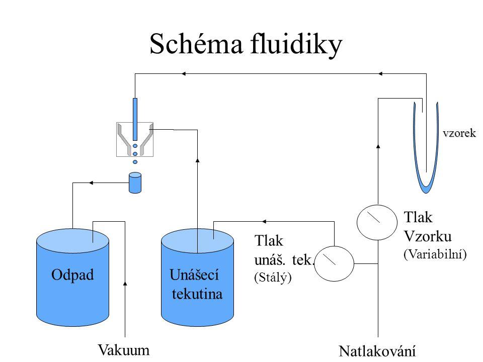 Schéma fluidiky Unášecí tekutina Odpad Natlakování Vakuum Tlak Vzorku