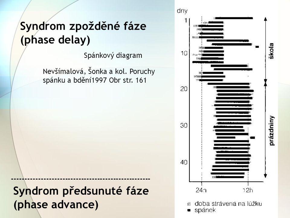 Syndrom zpožděné fáze (phase delay)