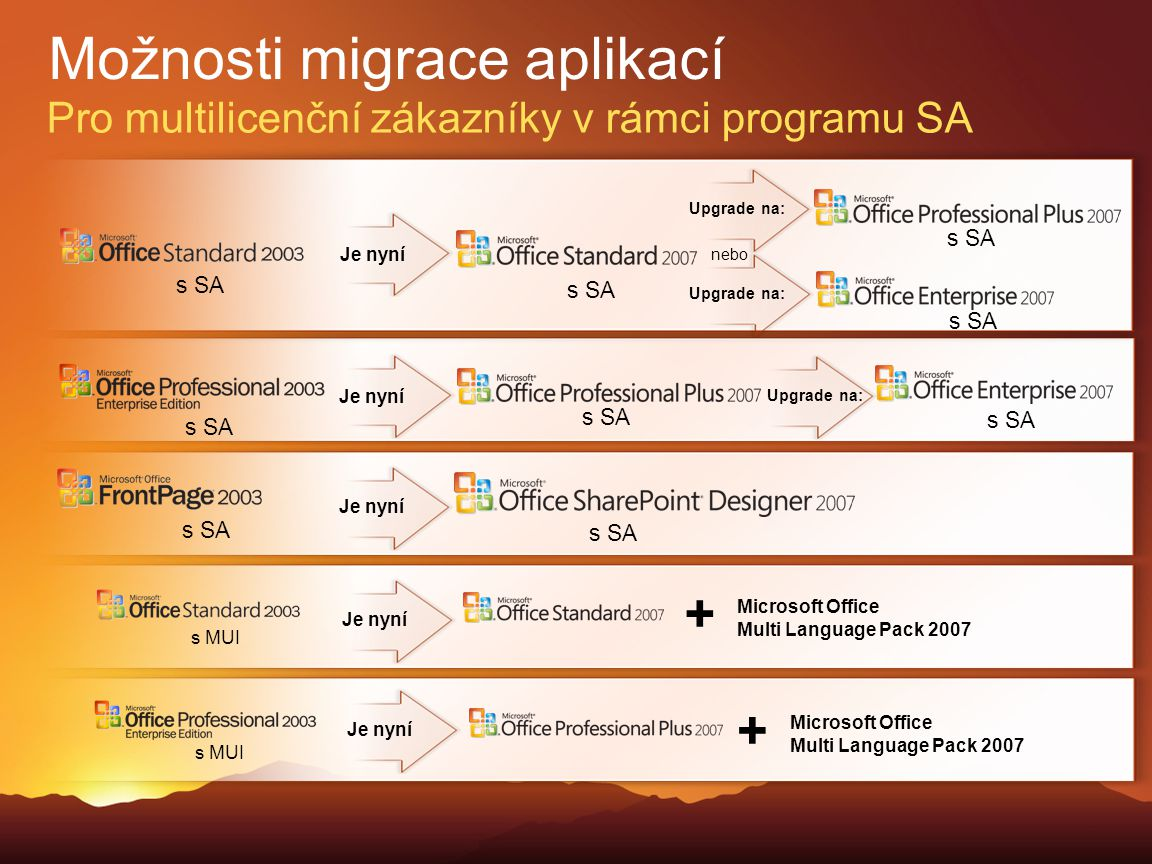 Možnosti migrace aplikací