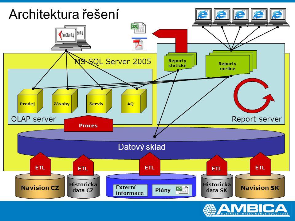 Architektura řešení Datový sklad MS SQL Server 2005 Report server