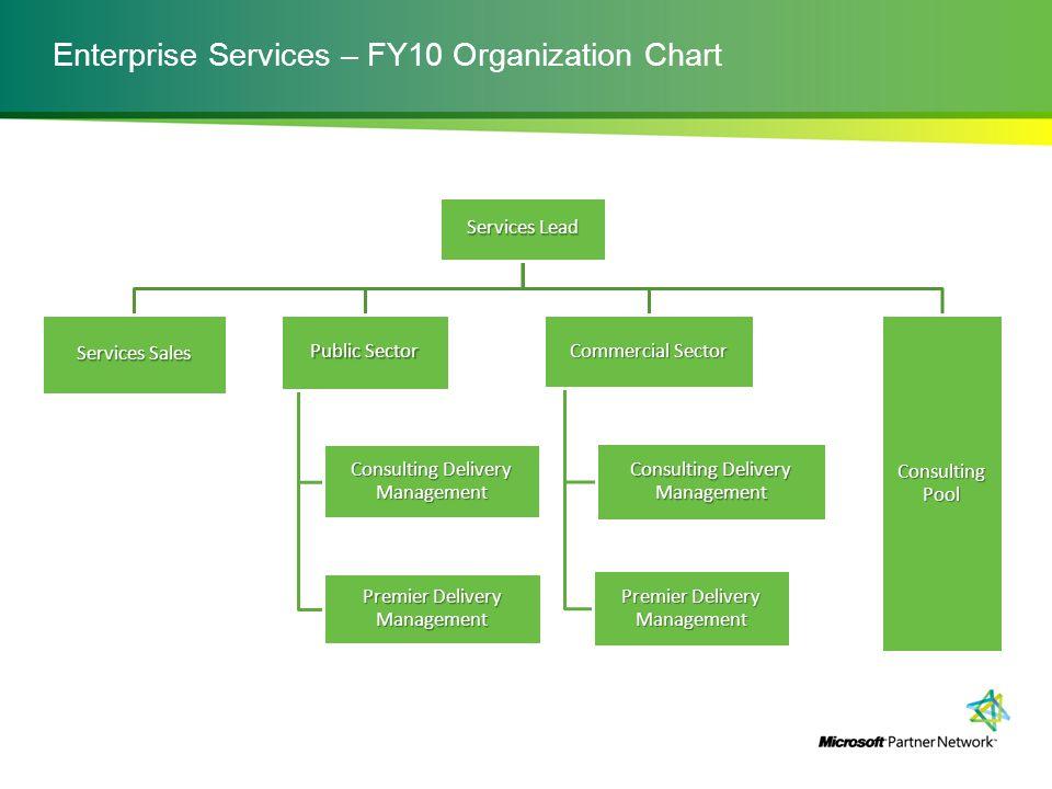 Enterprise Services – FY10 Organization Chart