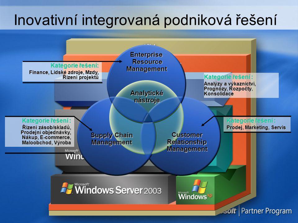 Inovativní integrovaná podniková řešení