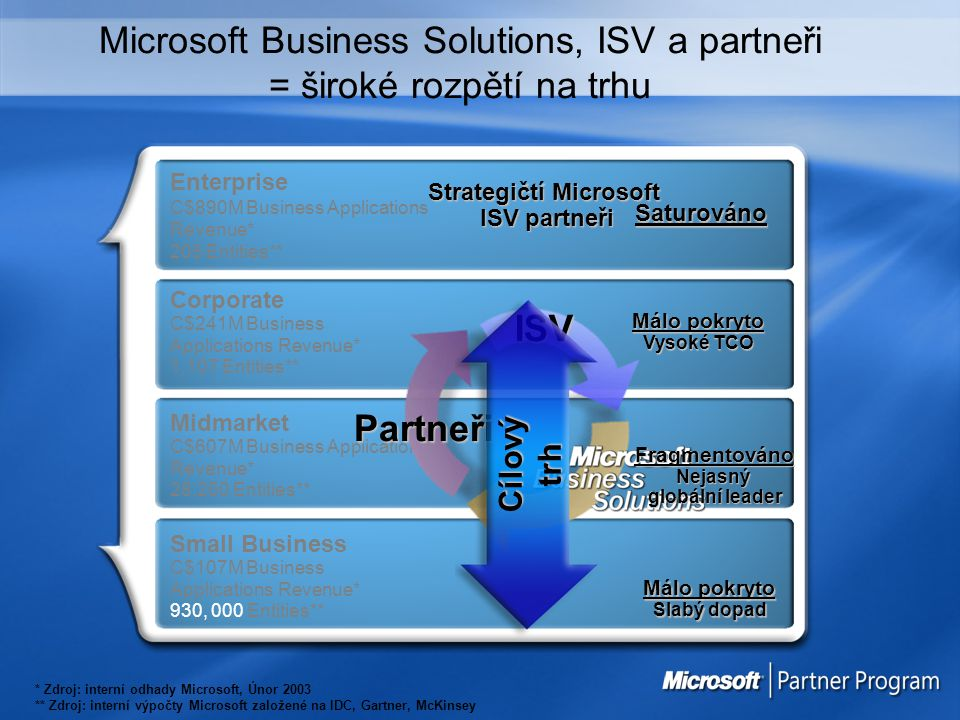 Microsoft Business Solutions, ISV a partneři = široké rozpětí na trhu