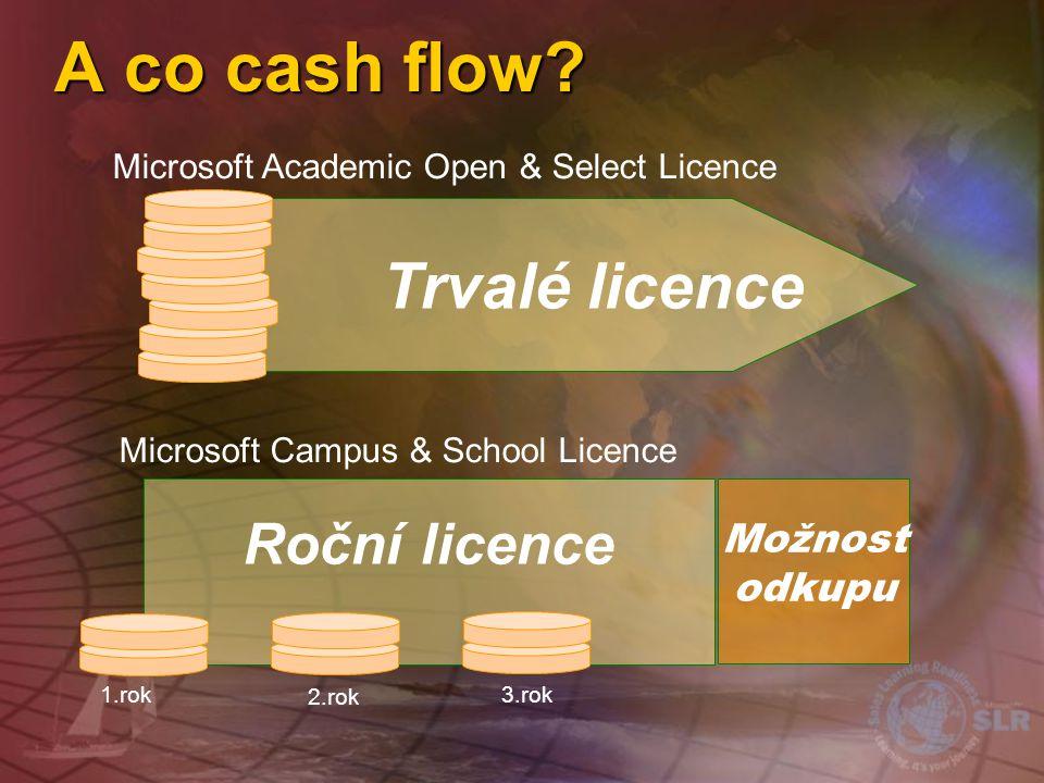 A co cash flow Trvalé licence Možnost odkupu
