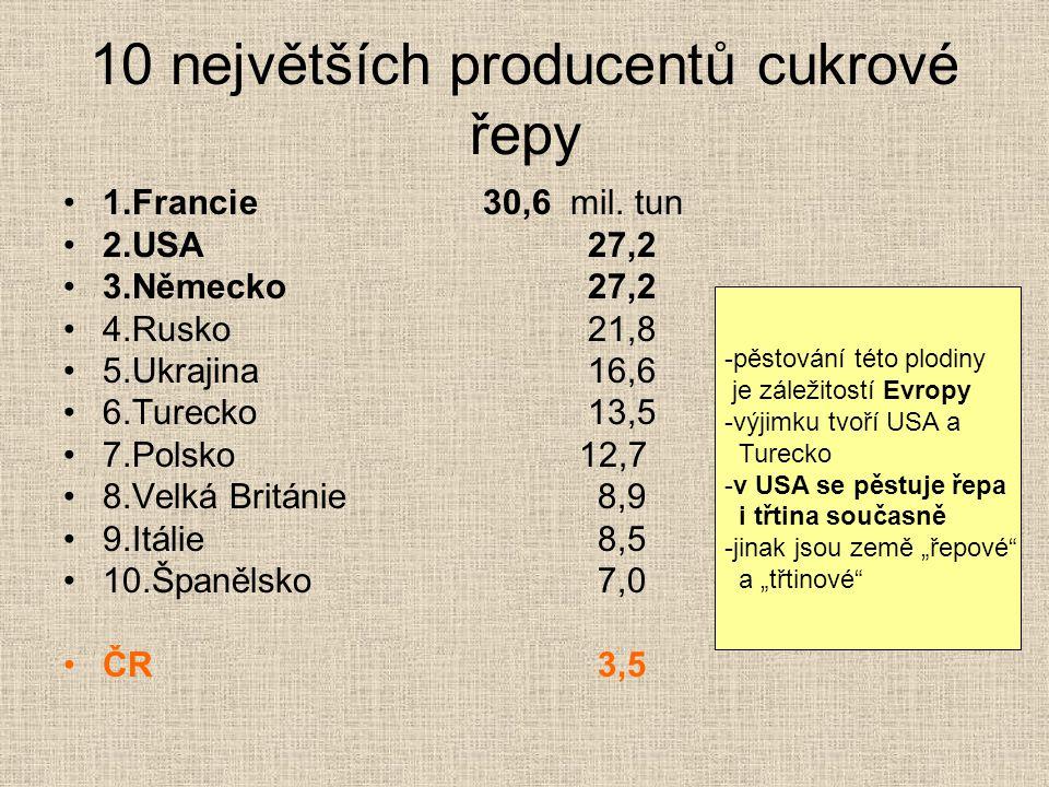 10 největších producentů cukrové řepy