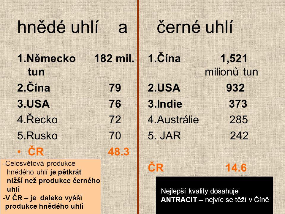 hnědé uhlí a černé uhlí 1.Německo 182 mil. tun 2.Čína 79 3.USA 76