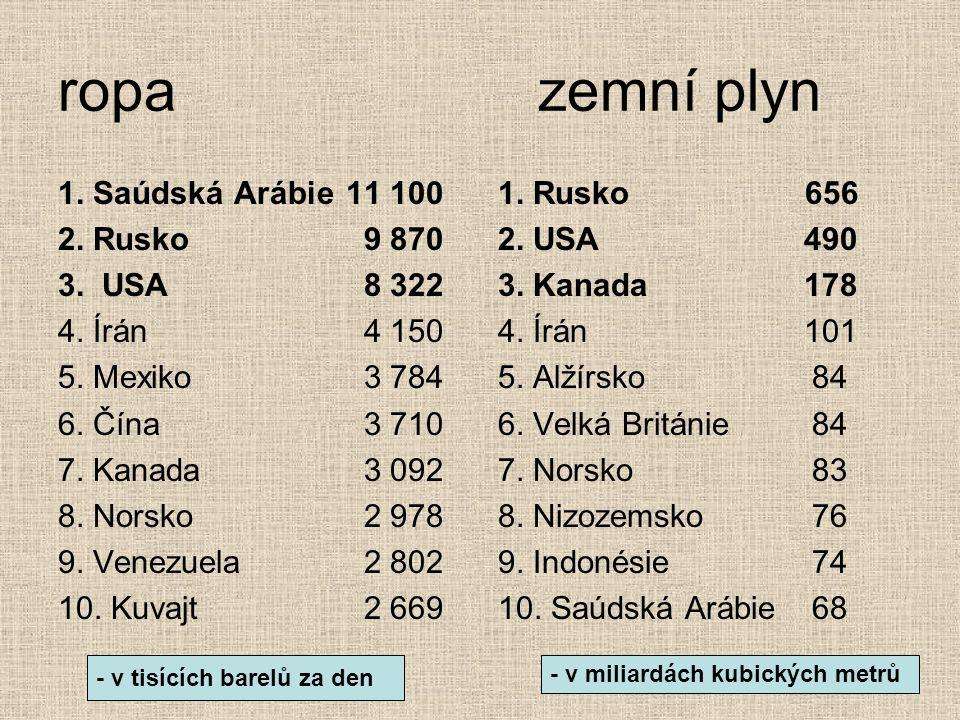 ropa zemní plyn 1. Saúdská Arábie 11 100 2. Rusko 9 870 3. USA 8 322