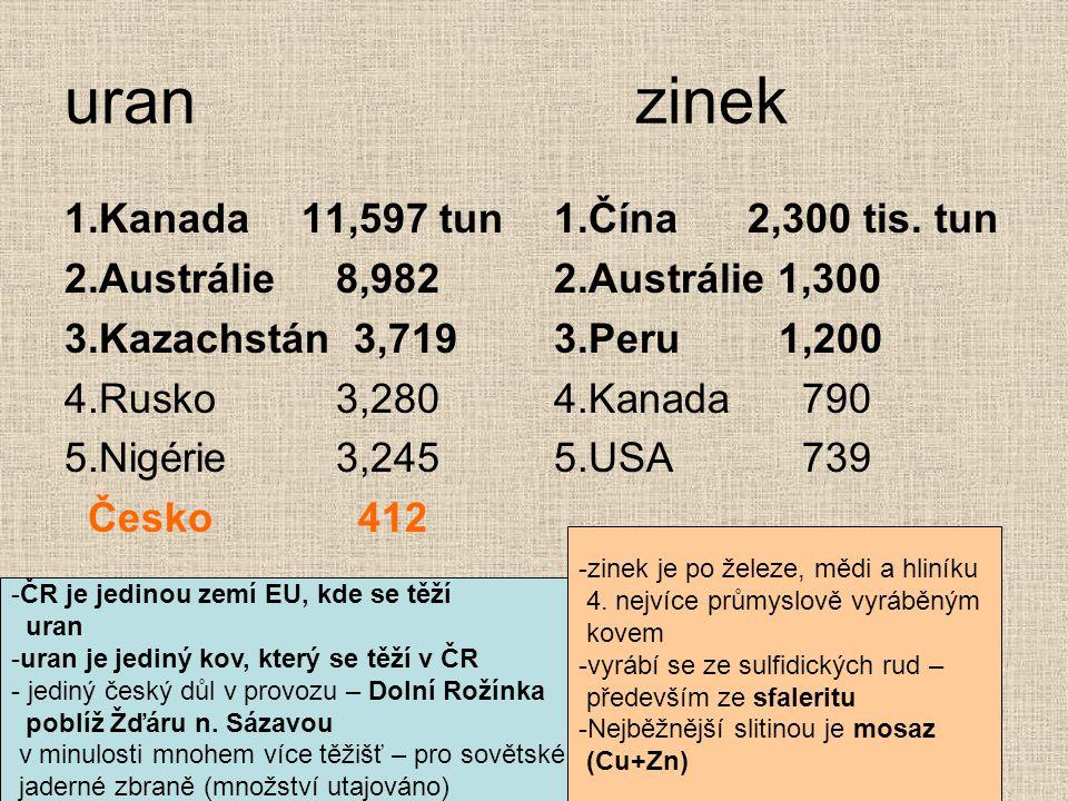 uran zinek 1.Kanada 11,597 tun 2.Austrálie 8,982 3.Kazachstán 3,719
