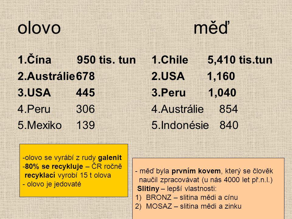 olovo měď 1.Čína 950 tis. tun 2.Austrálie 678 3.USA 445 4.Peru 306