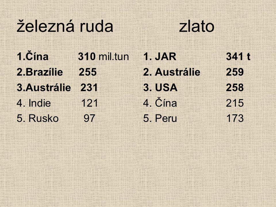železná ruda zlato 1.Čína 310 mil.tun 2.Brazílie 255 3.Austrálie 231