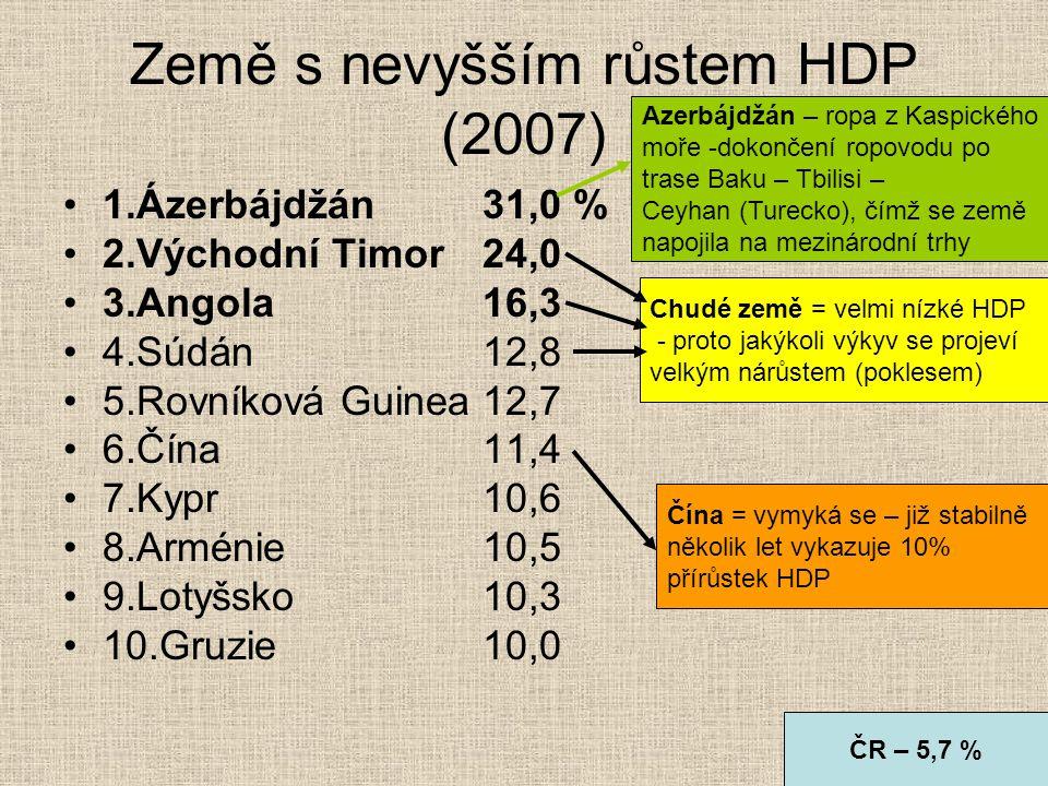 Země s nevyšším růstem HDP (2007)